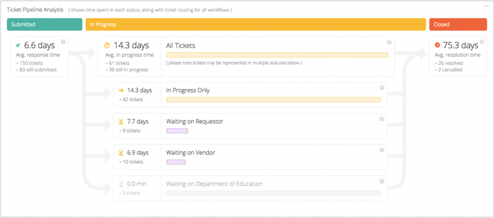 K-12 Analytics Ticket Pipeline